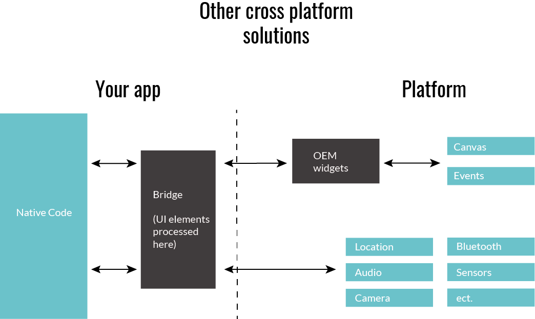 Diagram of Cross Platform Solutions